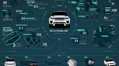 Range Rover Evoque 2016 - Immagine: 25