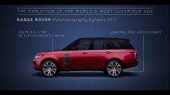 Range Rover SVAutobiography Dynamic, 2017