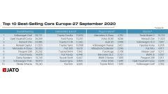 Rapporto Jato 2020: classifica di vendite