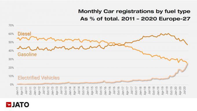 Rapporto Jato 2020: sorpasso delle EV sulle diesel