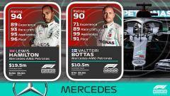 Rating Mercedes F1 2020