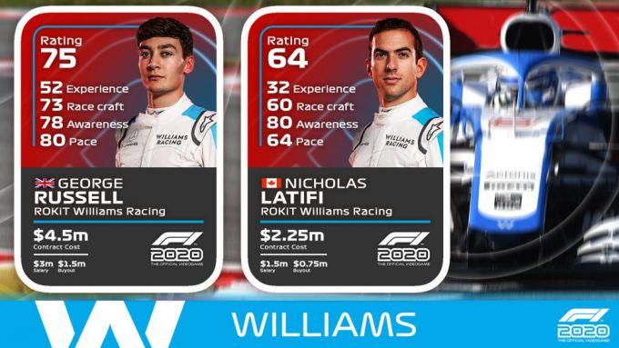 Rating Williams F1 2020