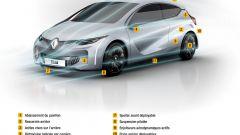 Renault Eolab - Immagine: 24