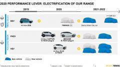 Renault Group, il nuovo piano di elettrificazione