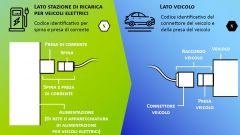 Ricarica auto elettriche: come funzionano