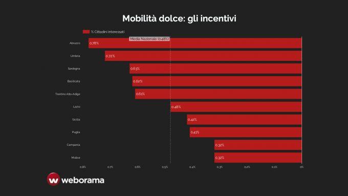 Ricerca Weborama: i dati per regione sugli incentivi