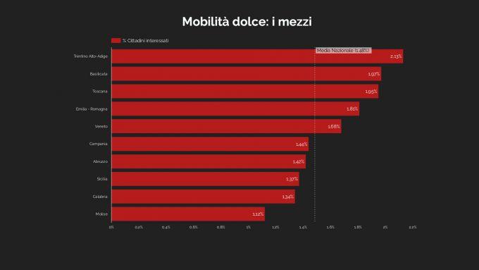 Ricerca Weborama: i dati per regione sulla mobilità dolce