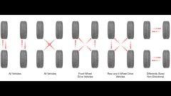 Come fare per una corretta rotazione degli pneumatici - Immagine: 2