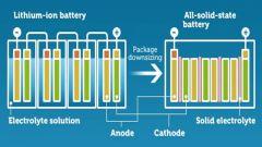 Schema di funzionamento di una batteria a stato solido