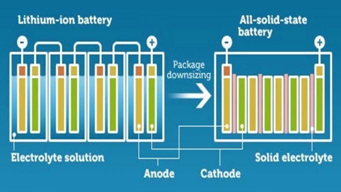 Schema di funzionamento di una batteria allo stato solido