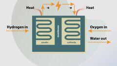 Schema di funzionamento semplificato di una pila a combustibile