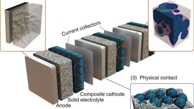 Schema di una batteria allo stato solido