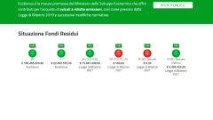 Ecobonus: fondi residui per Euro 6, auto elettriche, ibride