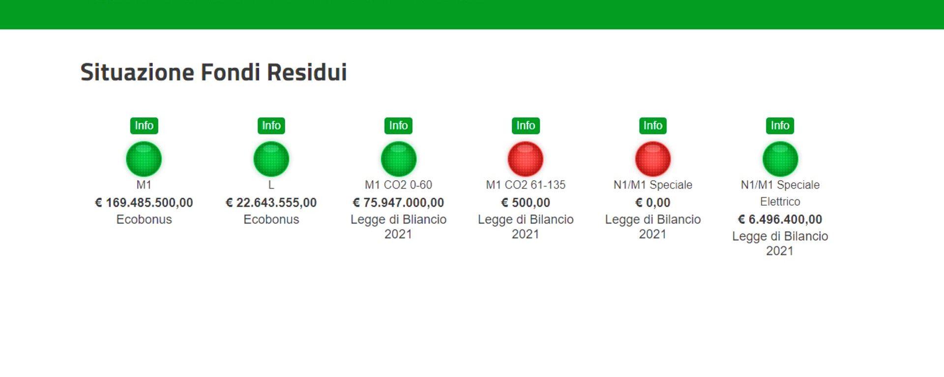 Situazione fondi residui Ecobonus al 9 aprile 2021