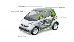 Smart fortwo electric drive III - Immagine: 5
