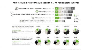 Sondaggio Nokian Tyres sui comportamenti a rischio al volante: i risultati