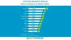 Auto usate: quanto valgono le station wagon più popolari - Immagine: 2