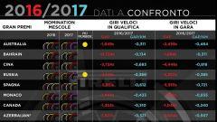 Statistiche Pirelli - Giri Veloci e Pole Position