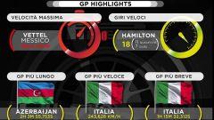 Statistiche Pirelli - GP Highlights