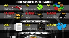 Statistiche Pirelli - Hospitality