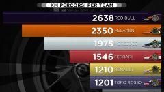 Statistiche Pirelli - KM Percorsi per Team