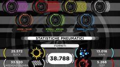 Statistiche Pirelli - Pneumatici