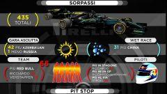 Statistiche Pirelli - Sorpassi