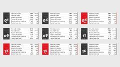 Superbike Round Magny Cours 2020: orari tv, circuito e risultati - Immagine: 2