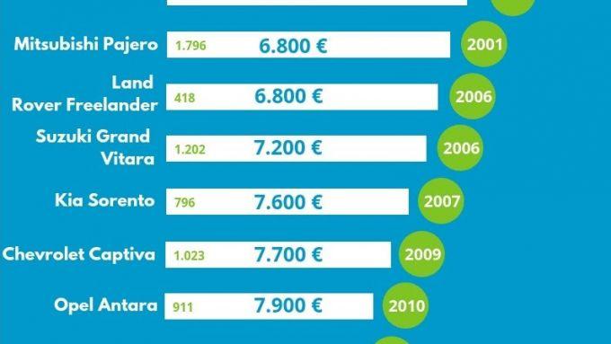 d7efbde0d1 Nono posto in classifica per Suzuki Jimny. Classifica che si chiude con la  Toyota RAV4, la più venduta, per numero di esemplari.