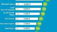 Suv usati: cosa acquisto con meno di 10 mila euro? - Immagine: 2