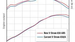 Suzuki V-Strom 650 2012: gallery in HD e dati ufficiali - Immagine: 58