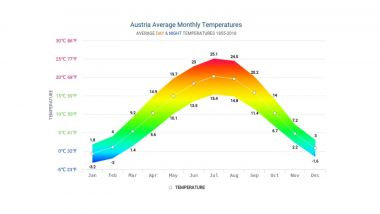 Temperature medie in Austria dal 1855 al 2018 - fonte: hikersbay.com/climate/austria