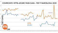 Test F1 Barcellona 2020 - Confronto Passi Gara - Charles Leclerc-Sebastian Vettel (Ferrari)
