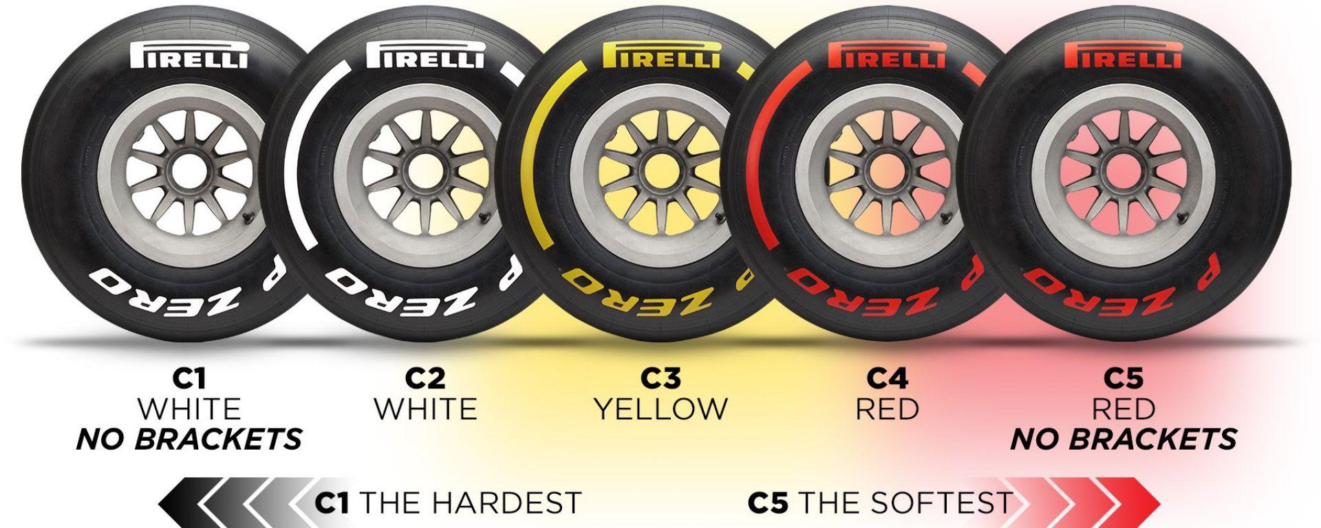 Test F1 Barcellona, tutti i segreti delle nuove gomme Pirelli