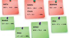 Gli italiani e l'auto nel 2011: l'analisi UNRAE - Immagine: 1