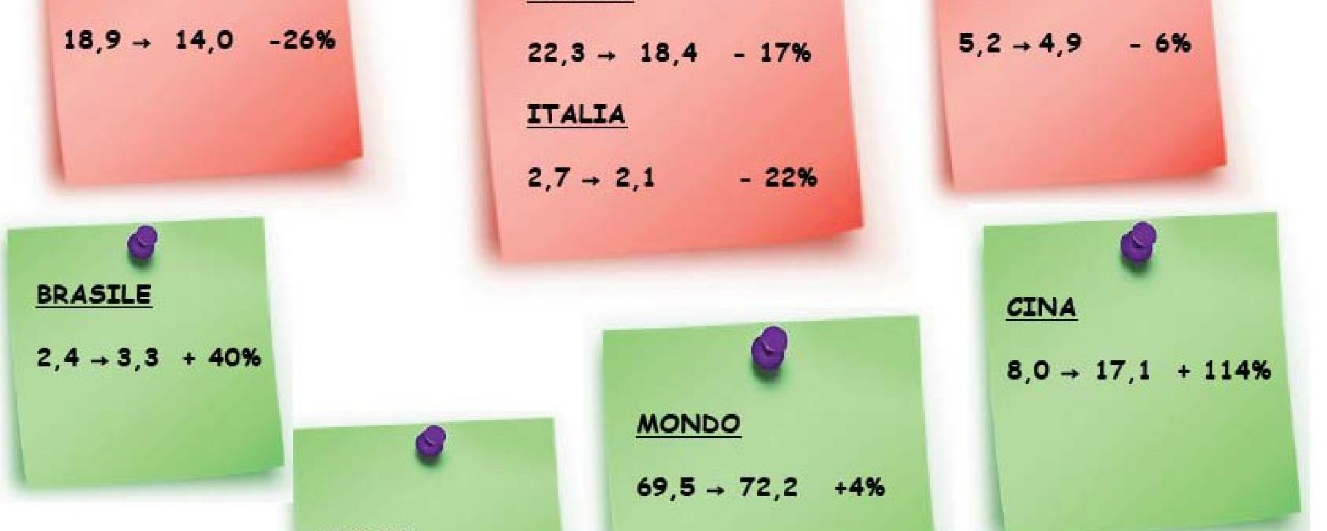 Gli italiani e l'auto nel 2011: l'analisi UNRAE