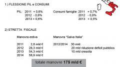 Gli italiani e l'auto nel 2011: l'analisi UNRAE - Immagine: 5