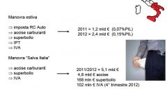 Gli italiani e l'auto nel 2011: l'analisi UNRAE - Immagine: 6