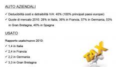 Gli italiani e l'auto nel 2011: l'analisi UNRAE - Immagine: 8