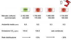 Gli italiani e l'auto nel 2011: l'analisi UNRAE - Immagine: 9