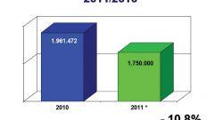 Gli italiani e l'auto nel 2011: l'analisi UNRAE - Immagine: 12