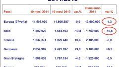 Gli italiani e l'auto nel 2011: l'analisi UNRAE - Immagine: 13
