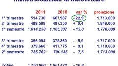 Gli italiani e l'auto nel 2011: l'analisi UNRAE - Immagine: 15