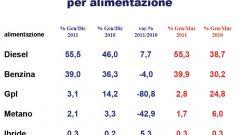 Gli italiani e l'auto nel 2011: l'analisi UNRAE - Immagine: 16