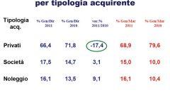 Gli italiani e l'auto nel 2011: l'analisi UNRAE - Immagine: 17