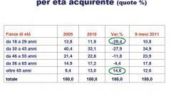 Gli italiani e l'auto nel 2011: l'analisi UNRAE - Immagine: 18