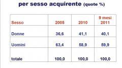 Gli italiani e l'auto nel 2011: l'analisi UNRAE - Immagine: 19