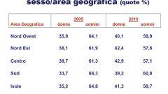 Gli italiani e l'auto nel 2011: l'analisi UNRAE - Immagine: 20