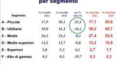 Gli italiani e l'auto nel 2011: l'analisi UNRAE - Immagine: 4