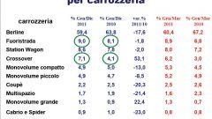 Gli italiani e l'auto nel 2011: l'analisi UNRAE - Immagine: 21